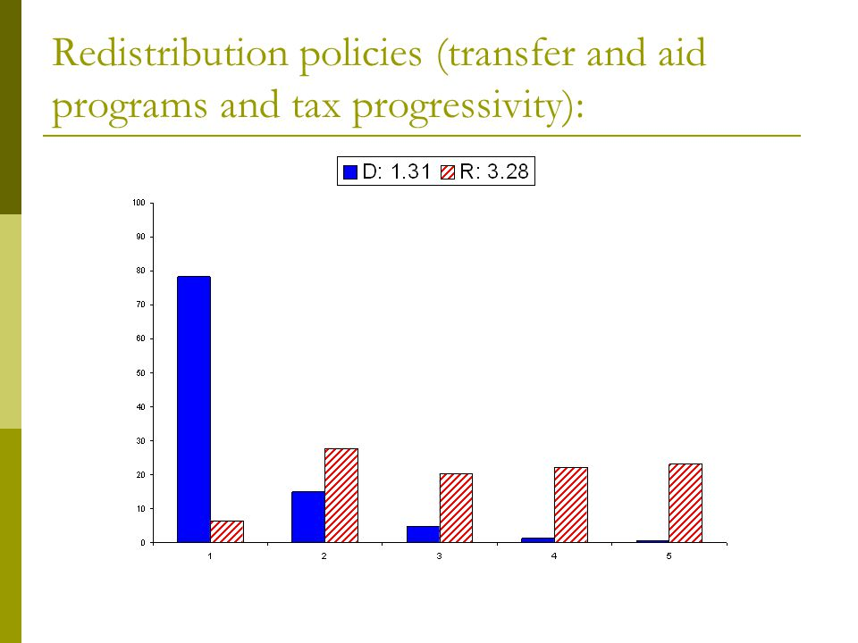 Redistribution policies (transfer and aid programs and tax progressivity):