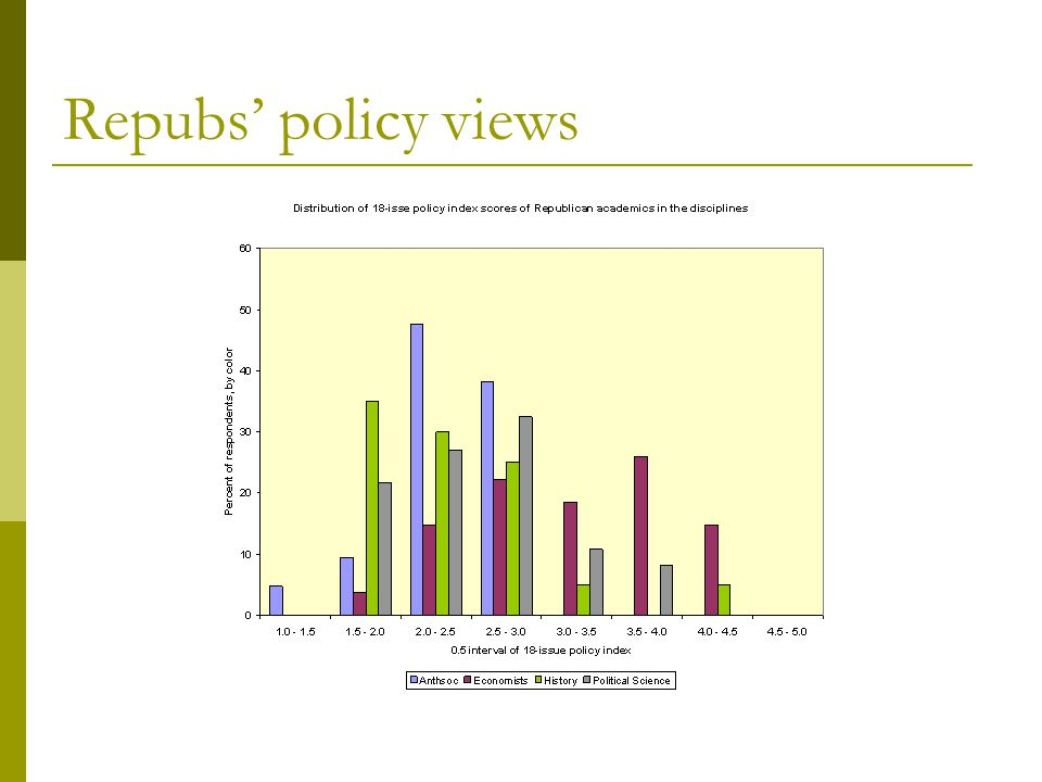 Repubs' policy views