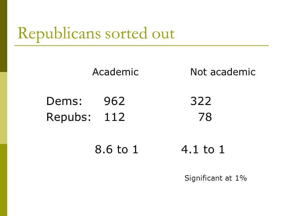 Republicans sorted out AcademicNot academic Dems:962322 Repubs:112 78 8.6 to 1 4.1 to 1 Significant at 1%