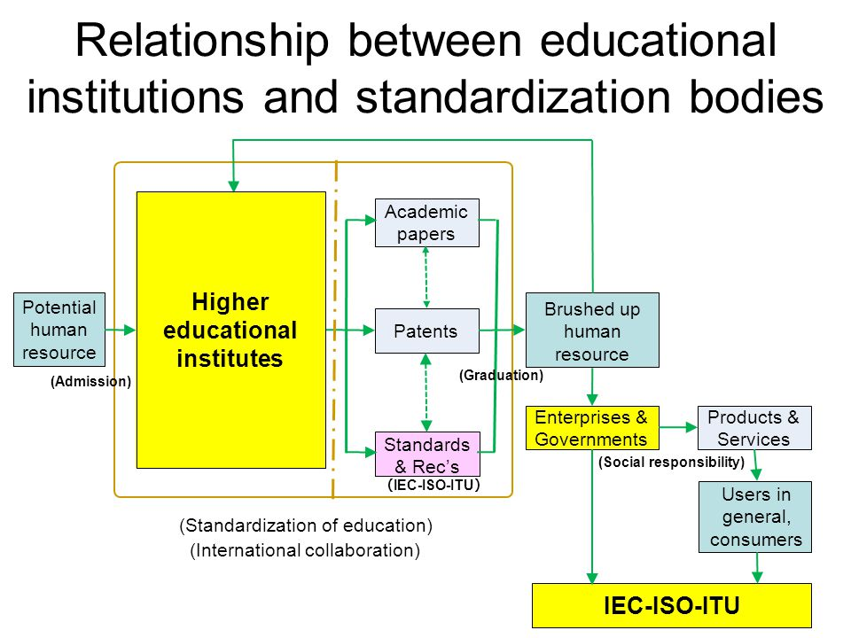 Relationship between educational institutions and standardization bodies Potential human resource Academic papers Patents Standards & Rec's Higher educational institutes Brushed up human resource Enterprises & Governments Products & Services (Admission) (Standardization of education) ( IEC-ISO-ITU ) Users in general, consumers IEC-ISO-ITU (Graduation) (Social responsibility) (International collaboration)