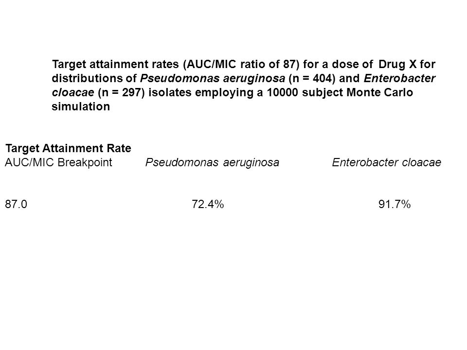 Target attainment rates (AUC/MIC ratio of 87) for a dose of Drug X for distributions of Pseudomonas aeruginosa (n = 404) and Enterobacter cloacae (n =