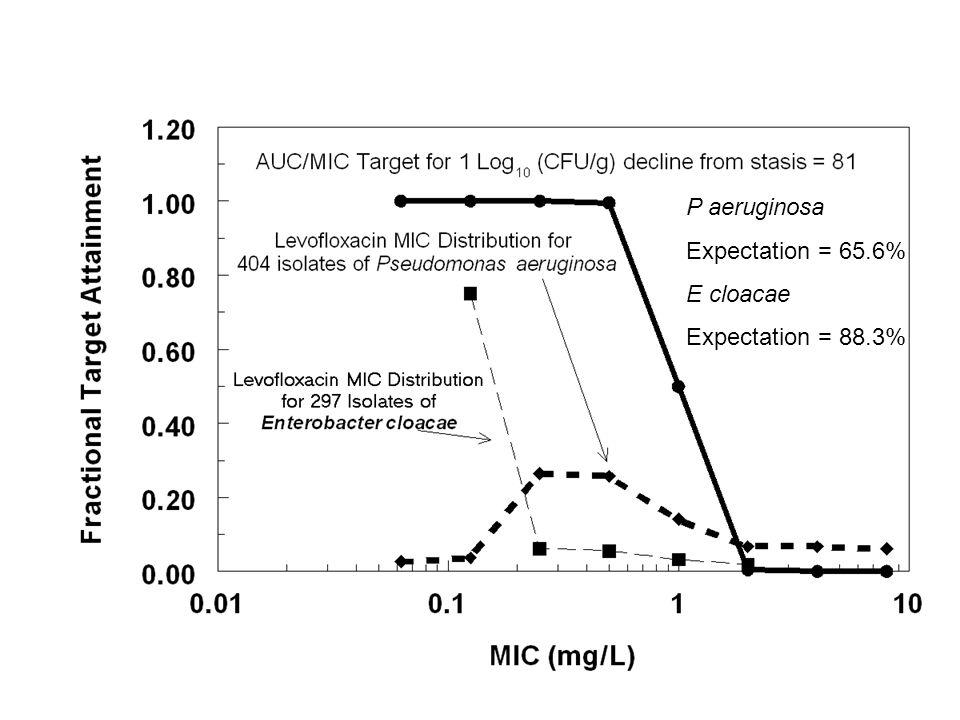 P aeruginosa Expectation = 65.6% E cloacae Expectation = 88.3%