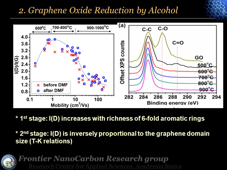 Frontier NanoCarbon Research group Research Center for Applied Sciences, Academia Sinica * 1 st stage: I(D) increases with richness of 6-fold aromatic rings * 2 nd stage: I(D) is inversely proportional to the graphene domain size (T-K relations) 2.