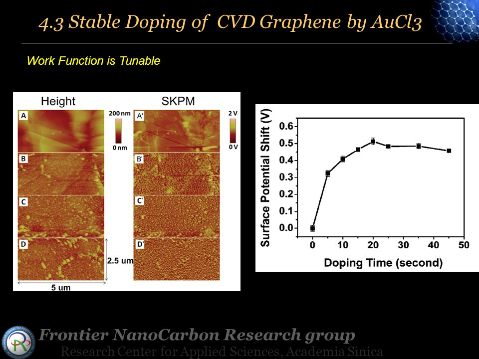 Frontier NanoCarbon Research group Research Center for Applied Sciences, Academia Sinica 4.3 Stable Doping of CVD Graphene by AuCl3 Work Function is Tunable