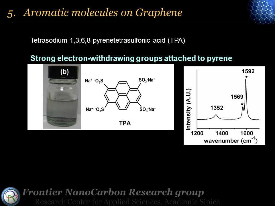 Frontier NanoCarbon Research group Research Center for Applied Sciences, Academia Sinica Tetrasodium 1,3,6,8-pyrenetetrasulfonic acid (TPA) Strong electron-withdrawing groups attached to pyrene 5.