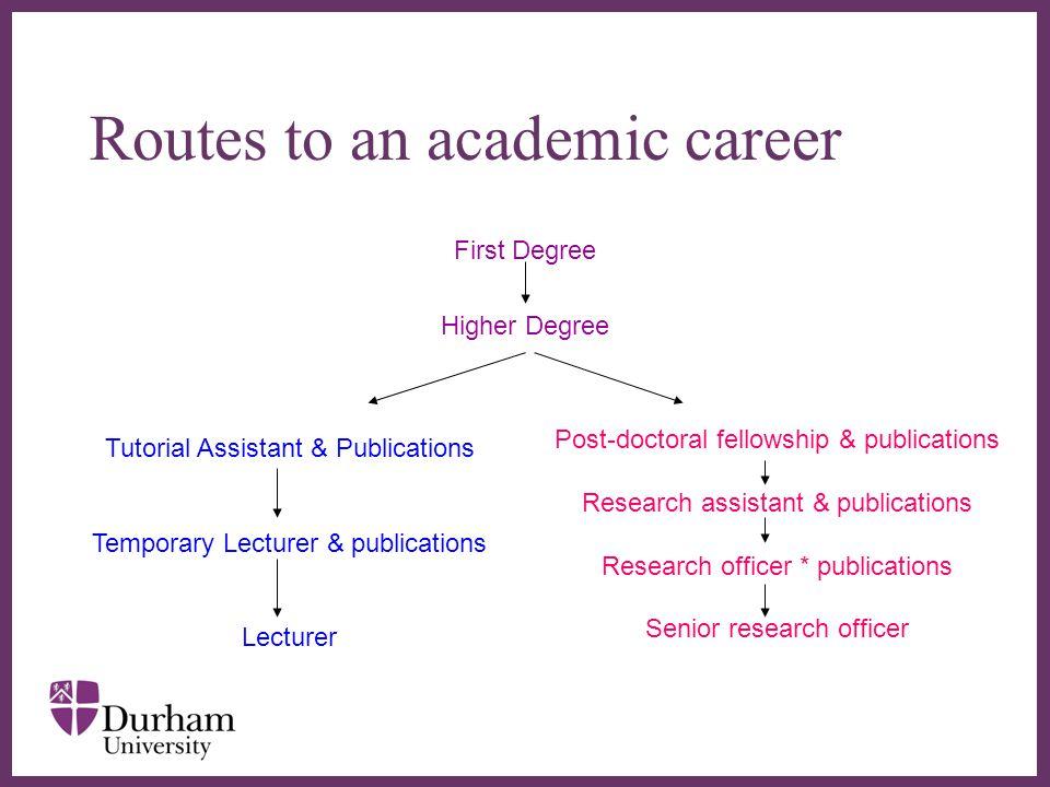 ∂ Academic Jobs www.phdjobs.com www.jobs.ac.uk www.acu.com www.findapostdoc.com The Time Higher Education Supplement www.thesjobs/comwww.thesjobs/com The Times Education Supplement http://tesjobs.co.ukhttp://tesjobs.co.uk Higher Education & Research opportunities in UK www.hero.ac.uk/uk/home/index.cfm www.hero.ac.uk/uk/home/index.cfm Professional Bodies e.g.