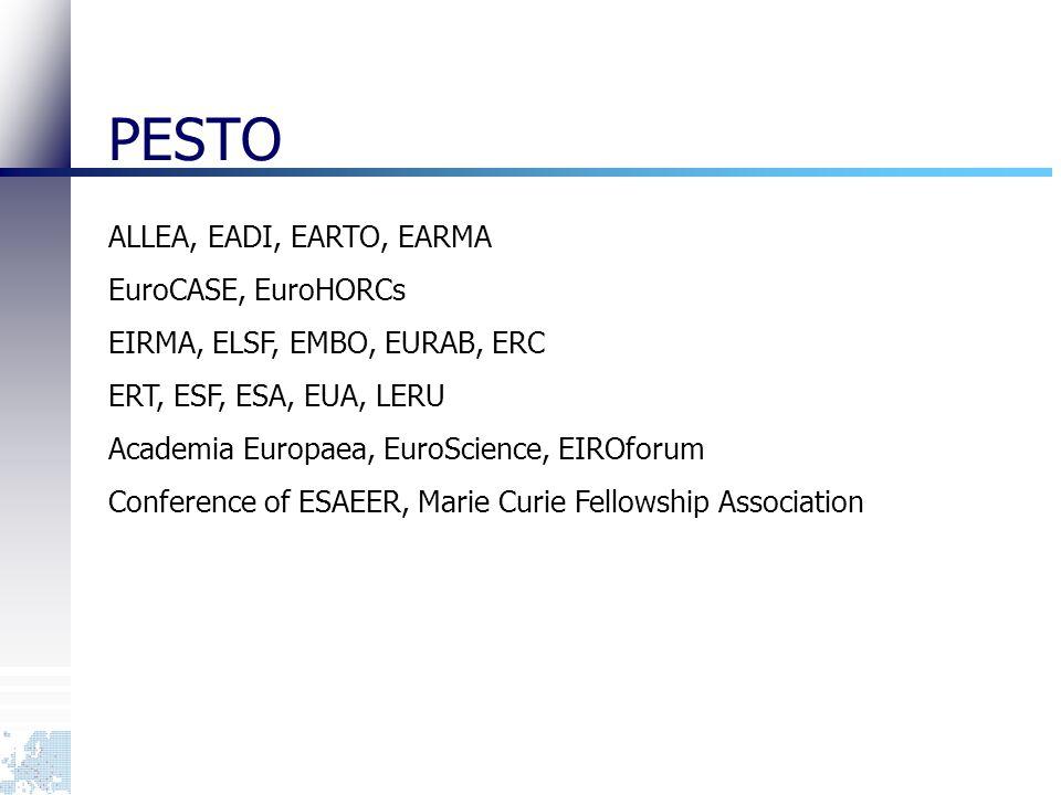 PESTO ALLEA, EADI, EARTO, EARMA EuroCASE, EuroHORCs EIRMA, ELSF, EMBO, EURAB, ERC ERT, ESF, ESA, EUA, LERU Academia Europaea, EuroScience, EIROforum Conference of ESAEER, Marie Curie Fellowship Association