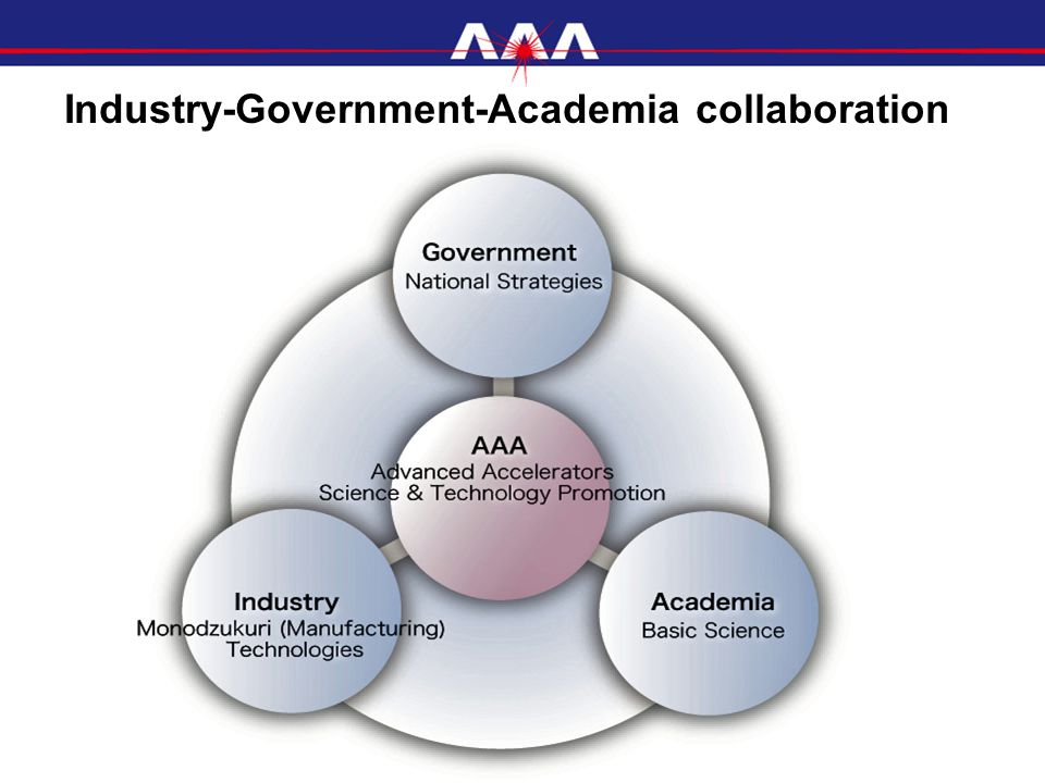 Industry-Government-Academia collaboration