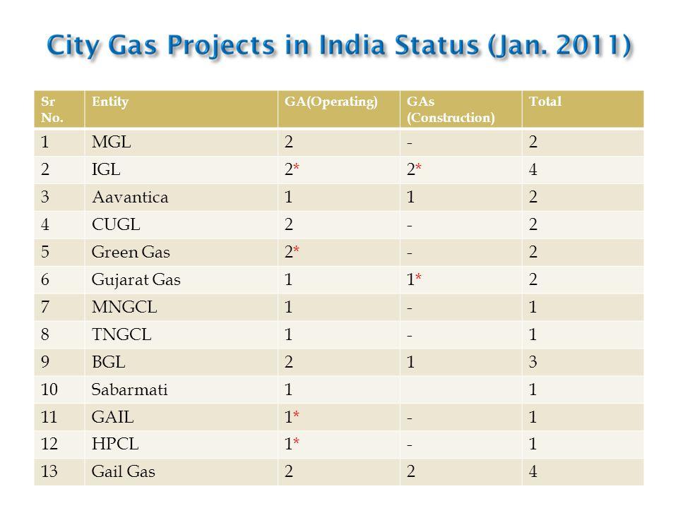 Sr No. EntityGA(Operating)GAs (Construction) Total 1MGL2-2 2IGL2*2*2*2*4 3Aavantica112 4CUGL2-2 5Green Gas2*2*-2 6Gujarat Gas11*1*2 7MNGCL1-1 8TNGCL1-