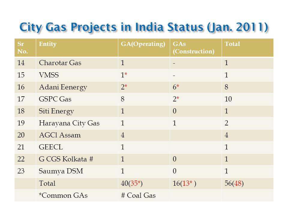 Sr No. EntityGA(Operating)GAs (Construction) Total 14Charotar Gas1-1 15VMSS1*1*-1 16Adani Eenergy2*2*6*6*8 17GSPC Gas82*2*10 18Siti Energy101 19Haraya