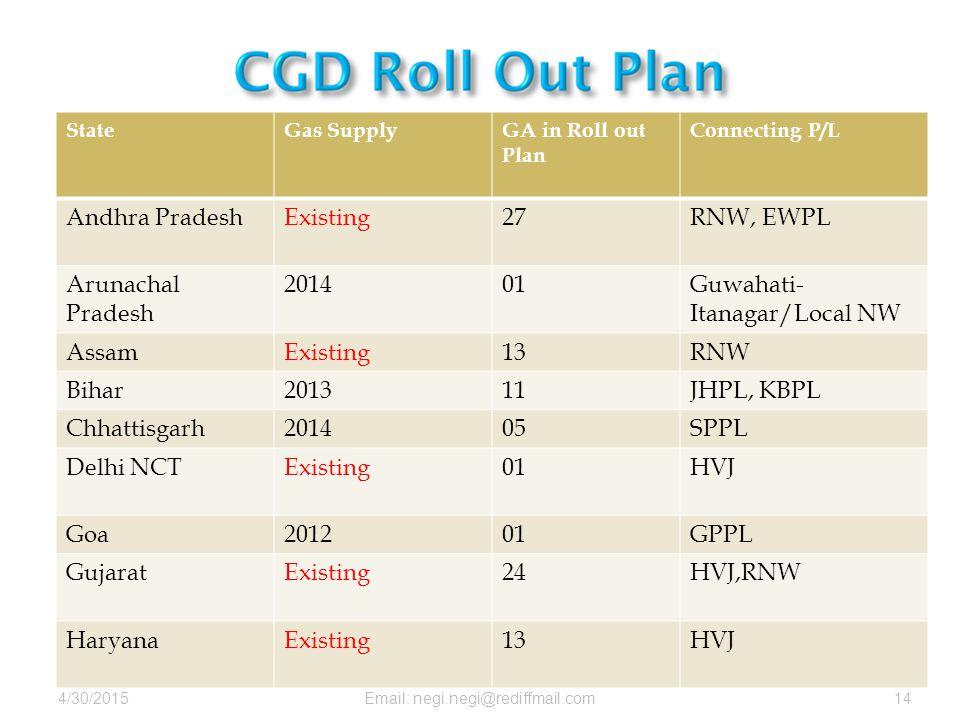 4/30/2015Email: negi.negi@rediffmail.com14 StateGas SupplyGA in Roll out Plan Connecting P/L Andhra PradeshExisting27RNW, EWPL Arunachal Pradesh 20140