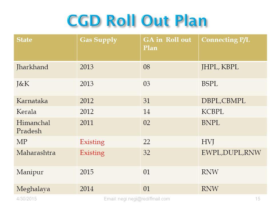 4/30/2015Email: negi.negi@rediffmail.com15 StateGas SupplyGA in Roll out Plan Connecting P/L Jharkhand201308JHPL, KBPL J&K201303BSPL Karnataka201231DBPL,CBMPL Kerala201214KCBPL Himanchal Pradesh 201102BNPL MPExisting22HVJ MaharashtraExisting32EWPL,DUPL,RNW Manipur201501RNW Meghalaya201401RNW