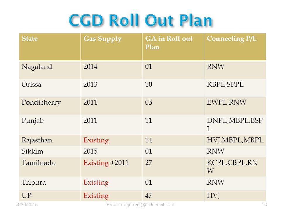 4/30/2015Email: negi.negi@rediffmail.com16 StateGas SupplyGA in Roll out Plan Connecting P/L Nagaland201401RNW Orissa201310KBPL,SPPL Pondicherry201103