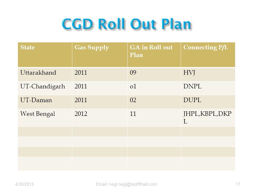 4/30/2015Email: negi.negi@rediffmail.com17 StateGas SupplyGA in Roll out Plan Connecting P/L Uttarakhand201109HVJ UT-Chandigarh2011o1DNPL UT-Daman201102DUPL West Bengal201211JHPL,KBPL,DKP L