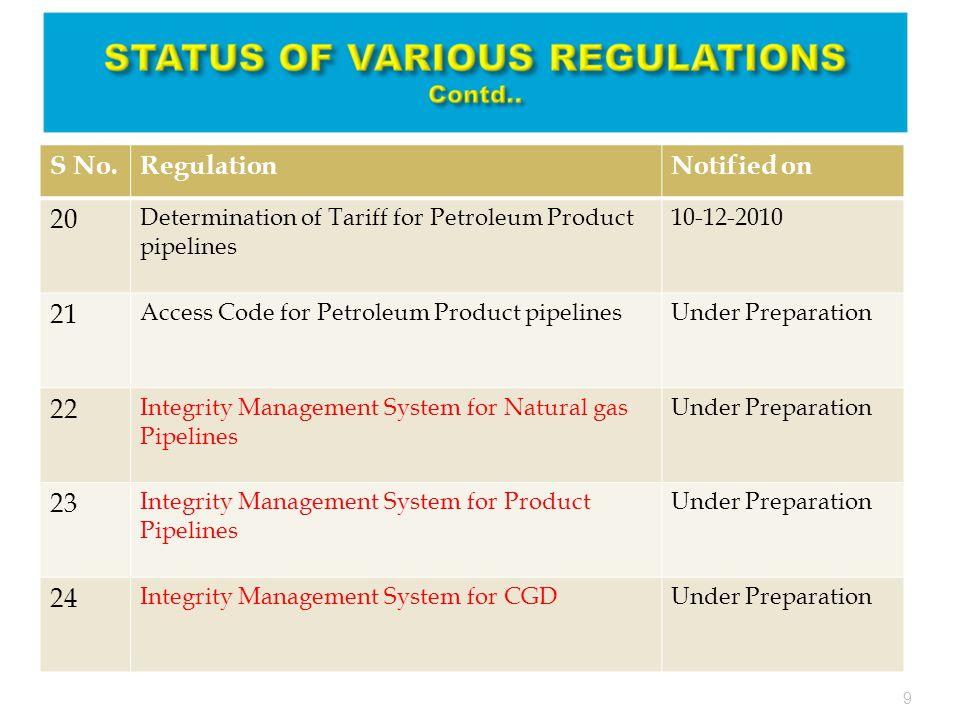  Contents of ERDMP Regulations  Classification of Emergencies; Regulation-6  Implementation of Schedules; Regulation-7  Consequences of defaults or non-compliance; Regulation-8  Statutory Requirements; Regulation-9  Pre-Emergency planning; Regulation-10  Emergency mitigation measures; Regulation-11  Emergency preparedness measures; Regulation-12  Emergency response procedures and measures; Regulation-13  Emergency organization and responsibilities; Regulation-14  Infrastructure requirements; Regulation-15  Declaration of on-site and off-site emergency; Regulation-16