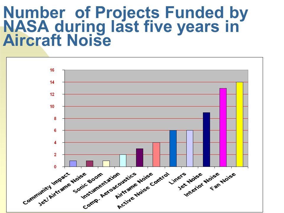 Number of Projects Funded by NASA during last five years in Aircraft Noise