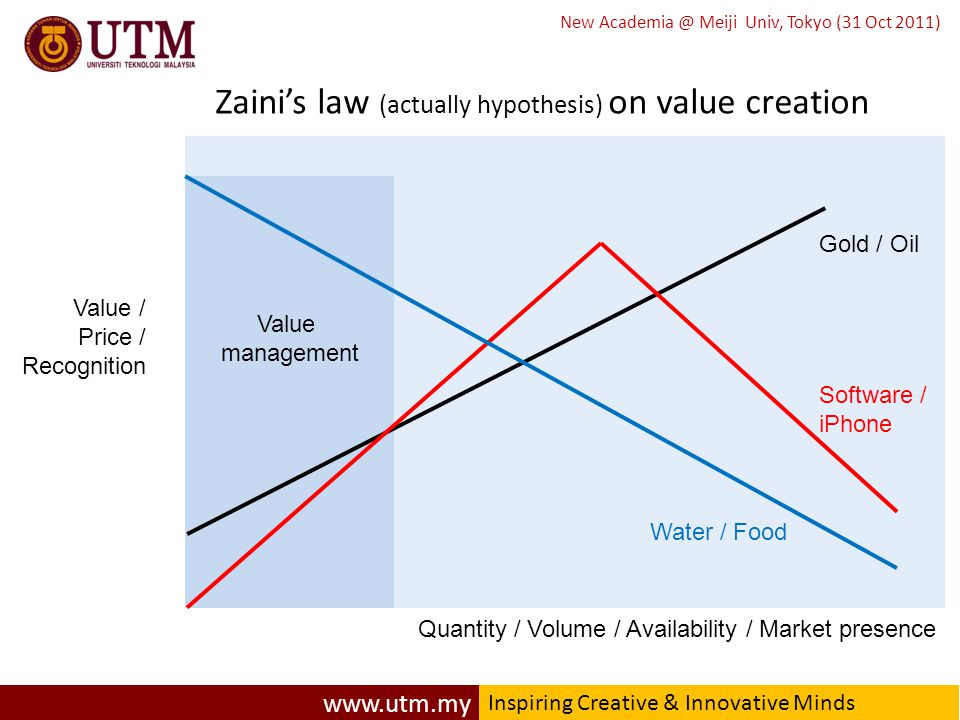 www.utm.my Inspiring Creative & Innovative Minds New Academia @ Meiji Univ, Tokyo (31 Oct 2011) Zaini's law (actually hypothesis) on value creation Value / Price / Recognition Quantity / Volume / Availability / Market presence Gold / Oil Software / iPhone Water / Food Value management