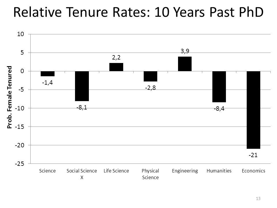 Relative Tenure Rates: 10 Years Past PhD 13