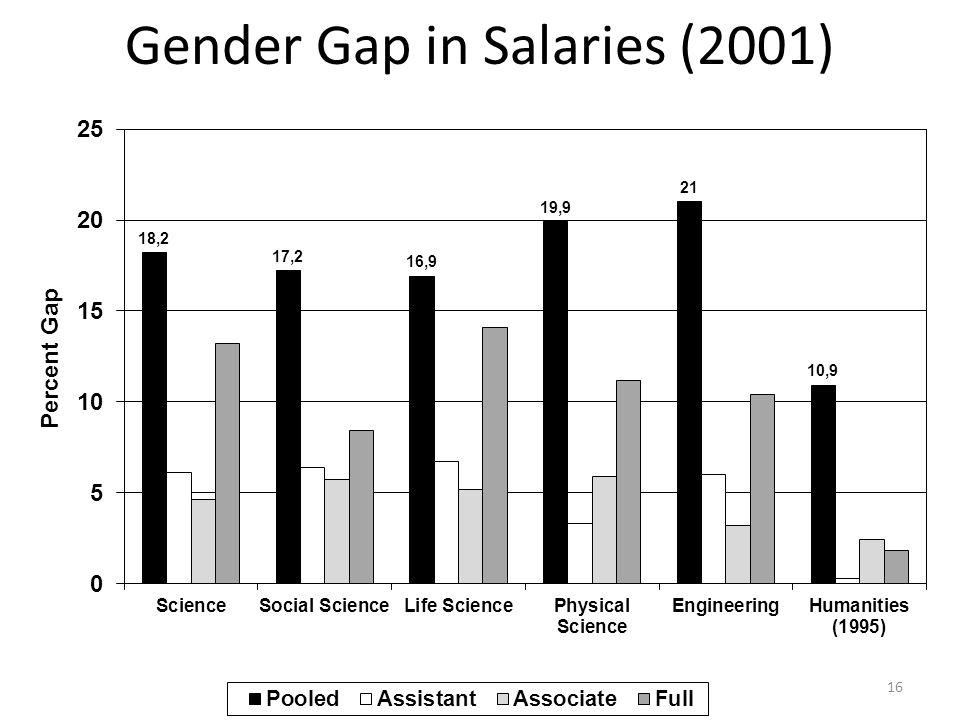 Gender Gap in Salaries (2001) 16
