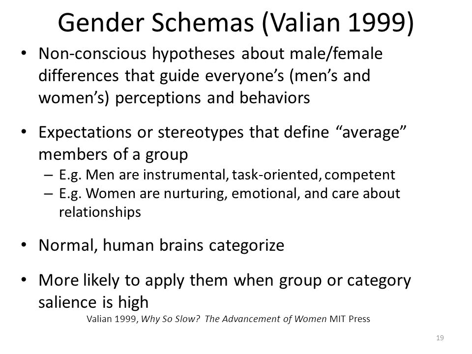 Gender Schemas (Valian 1999) Non-conscious hypotheses about male/female differences that guide everyone's (men's and women's) perceptions and behaviors Expectations or stereotypes that define average members of a group – E.g.