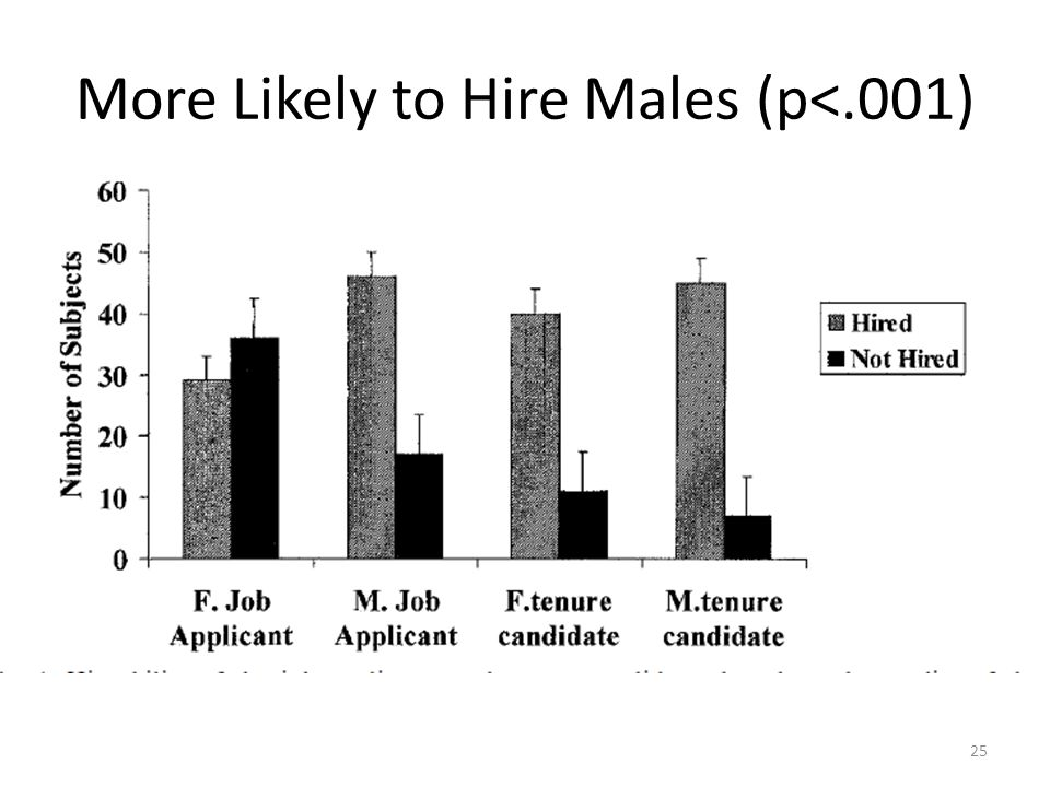 More Likely to Hire Males (p<.001) 25