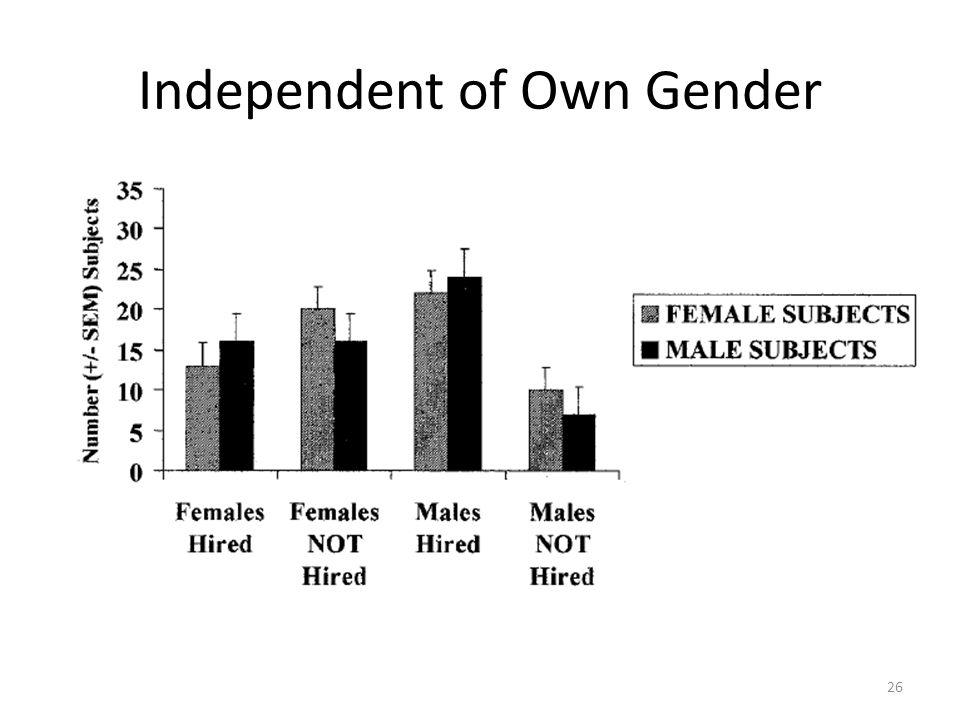 Independent of Own Gender 26