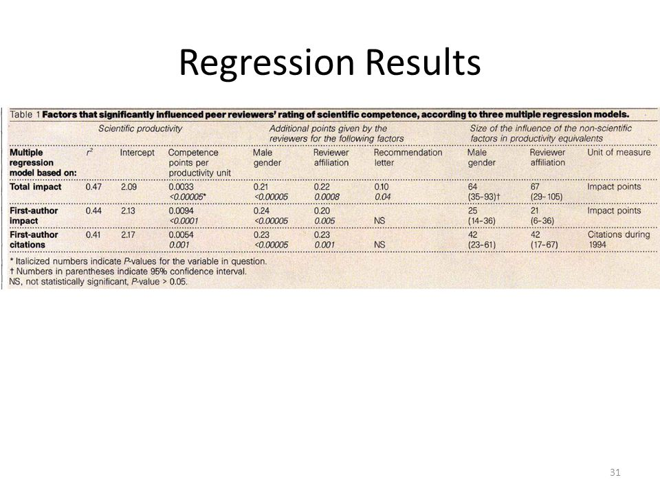 Regression Results 31