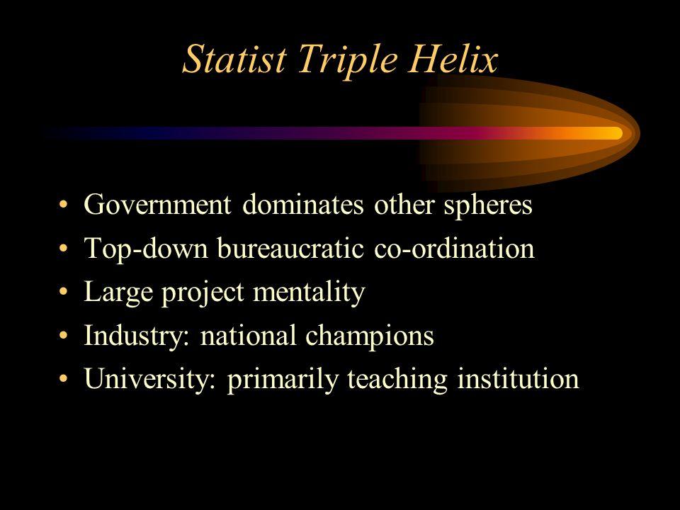 State IndustryAcademia Laissez-faire Triple Helix