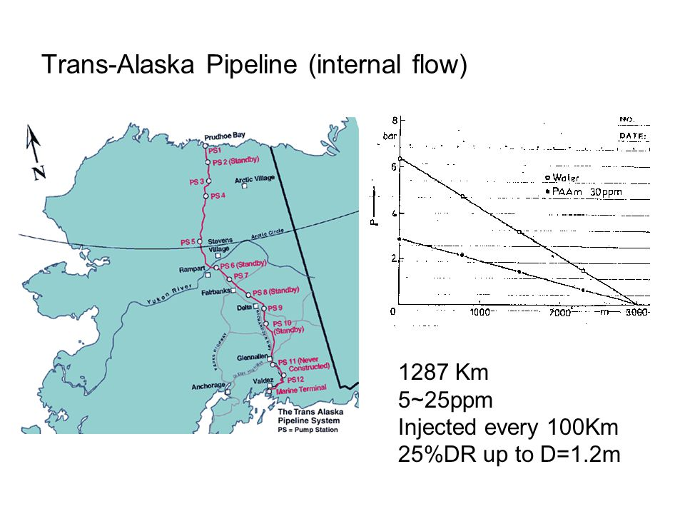 Trans-Alaska Pipeline (internal flow) 1287 Km 5~25ppm Injected every 100Km 25%DR up to D=1.2m
