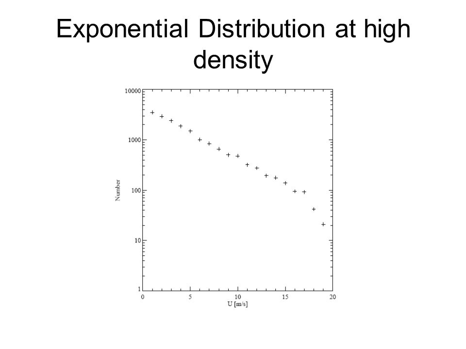Exponential Distribution at high density