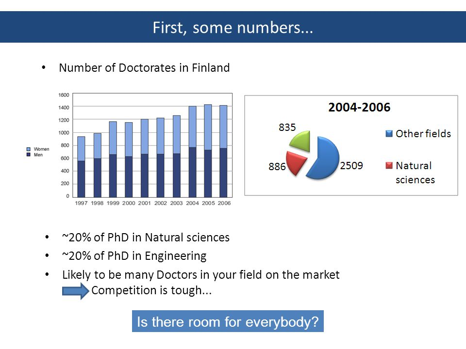 Source: ministry of education (2004) You are unilkely to be jobless! (Un)Employment of Doctors