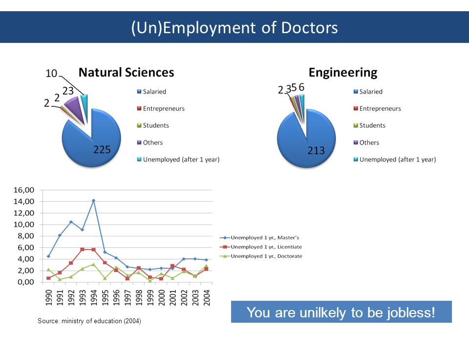 Industry – Most common route, PhD degree may give you access (on the long term) to jobs with reponsibilities – Own company.