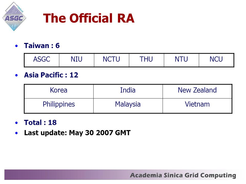 The Official RA Taiwan : 6 Asia Pacific : 12 Total : 18 Last update: May 30 2007 GMT ASGCNIUNCTUTHUNTUNCU KoreaIndiaNew Zealand PhilippinesMalaysiaVietnam
