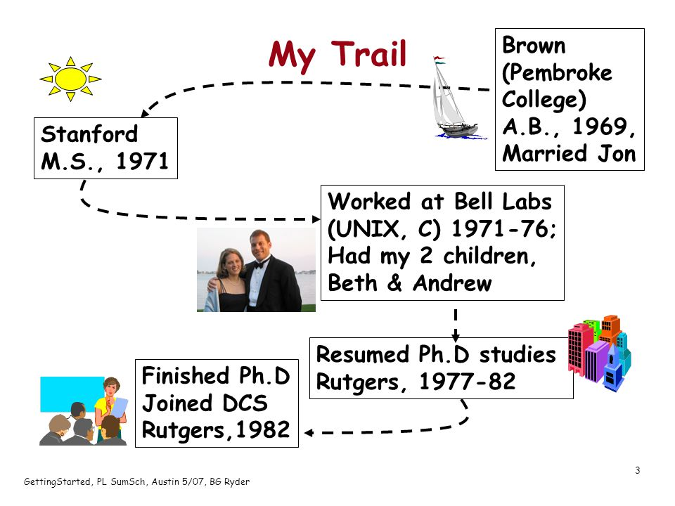 GettingStarted, PL SumSch, Austin 5/07, BG Ryder 3 My Trail Brown (Pembroke College) A.B., 1969, Married Jon Stanford M.S., 1971 Worked at Bell Labs (UNIX, C) 1971-76; Had my 2 children, Beth & Andrew Resumed Ph.D studies Rutgers, 1977-82 Finished Ph.D Joined DCS Rutgers,1982