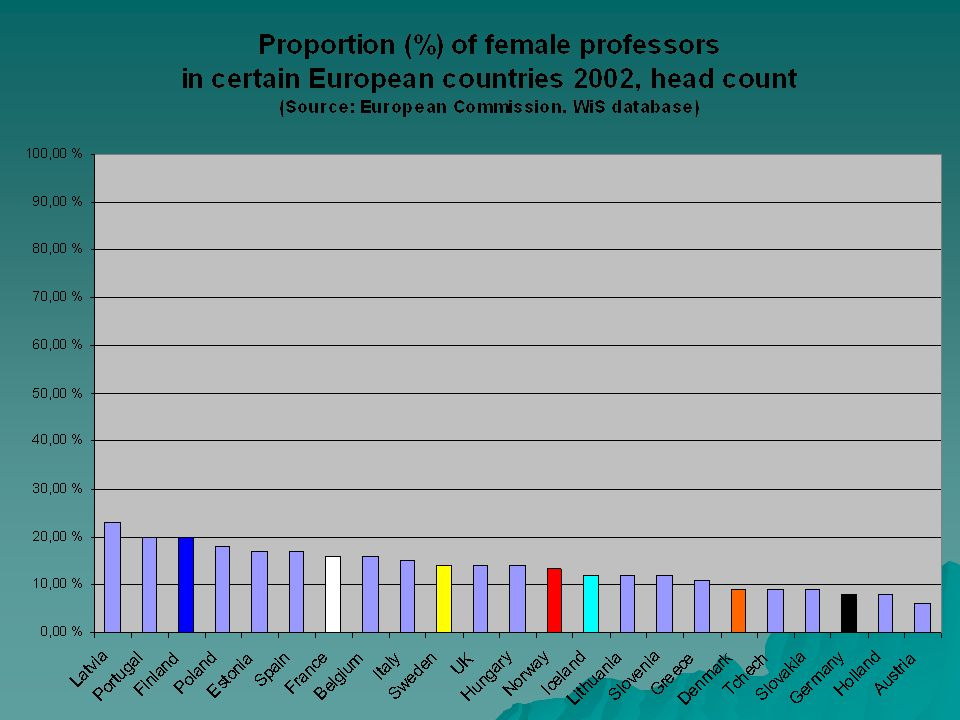 * Husu 2007 Professor emerita Pirjo Mäkelä, the first female academician* in Finland : I would be very suspicious of a committee with 80 % of male members. I would be very suspicious of a committee with 80 % of male members. * Highest scientific honorary position in Finland