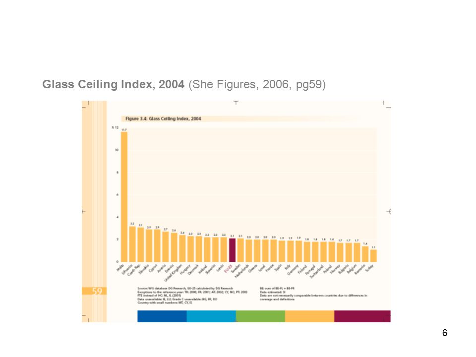 6 Glass Ceiling Index, 2004 (She Figures, 2006, pg59)