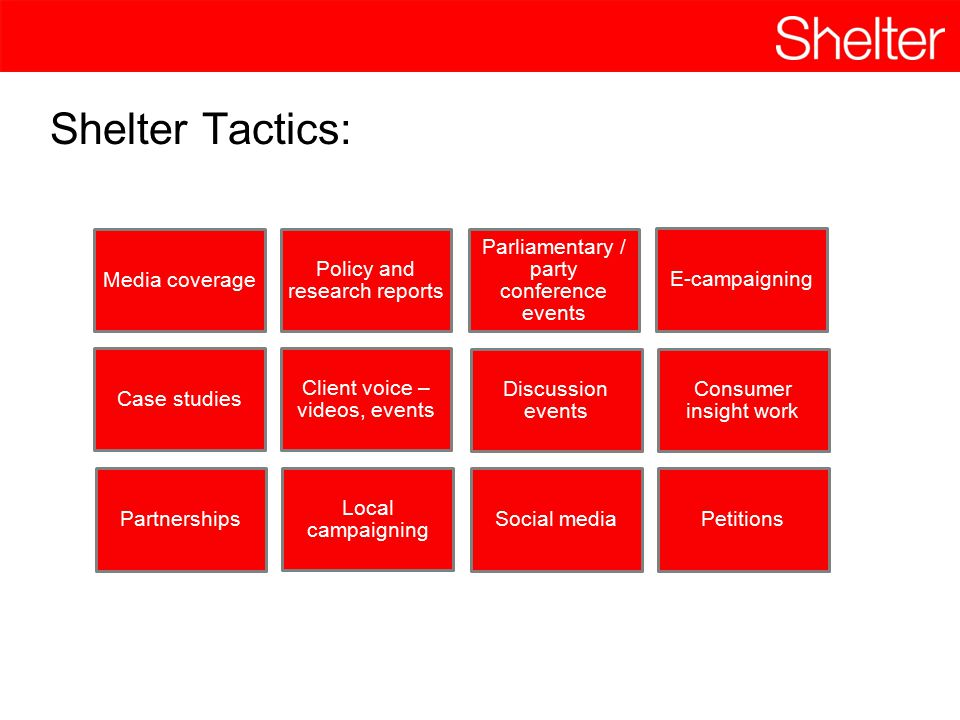 Shelter Tactics: Media coverage Policy and research reports Parliamentary / party conference events E-campaigning Case studies Client voice – videos,