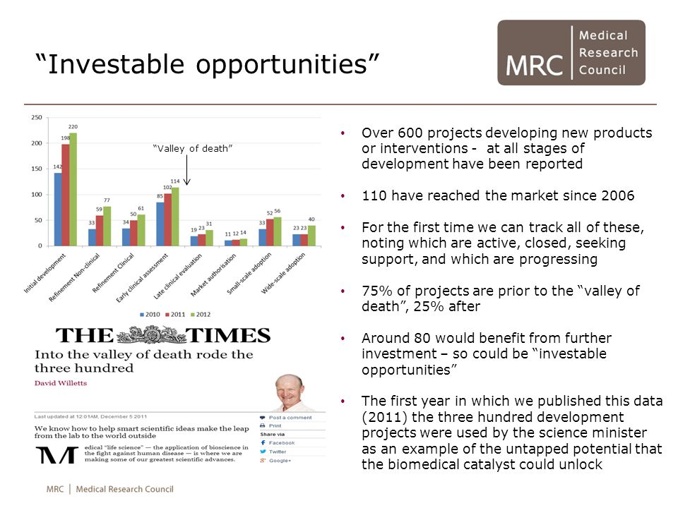 Investable opportunities Over 600 projects developing new products or interventions - at all stages of development have been reported 110 have reached the market since 2006 For the first time we can track all of these, noting which are active, closed, seeking support, and which are progressing 75% of projects are prior to the valley of death , 25% after Around 80 would benefit from further investment – so could be investable opportunities The first year in which we published this data (2011) the three hundred development projects were used by the science minister as an example of the untapped potential that the biomedical catalyst could unlock Valley of death