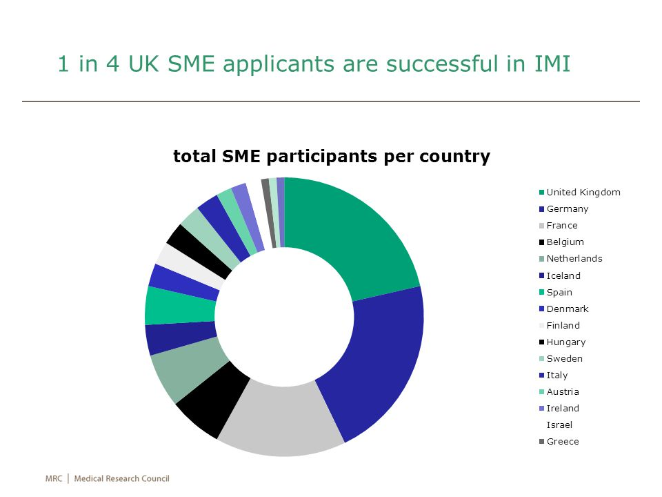 1 in 4 UK SME applicants are successful in IMI