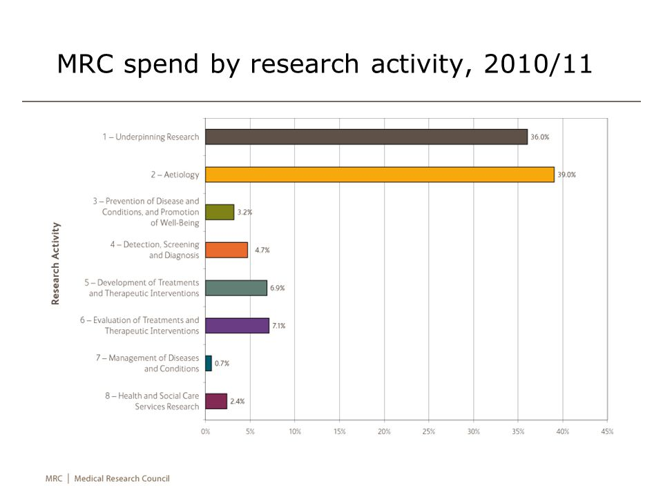MRC spend by research activity, 2010/11