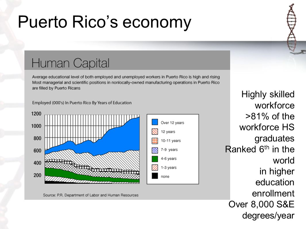 Puerto Rico's economy 2,361 diversified industrial plants producing & shipping everything from apparel and pharmaceuticals to computer components & medical devices