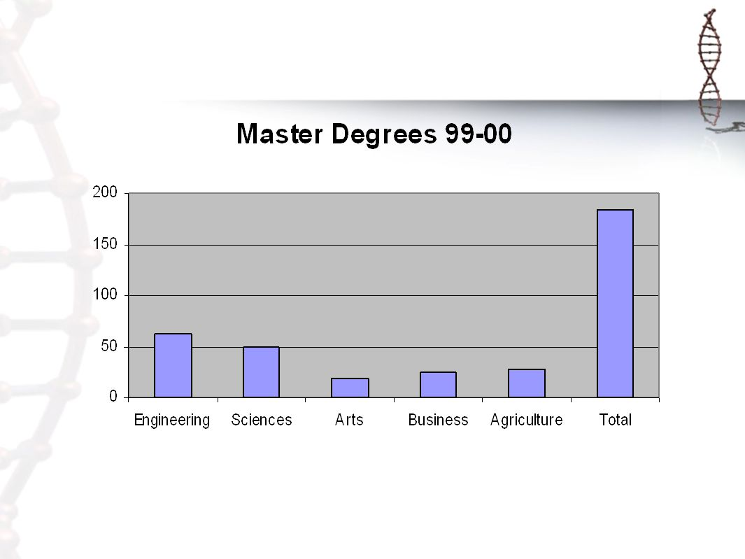 BS degrees in Engineering AY 99-00