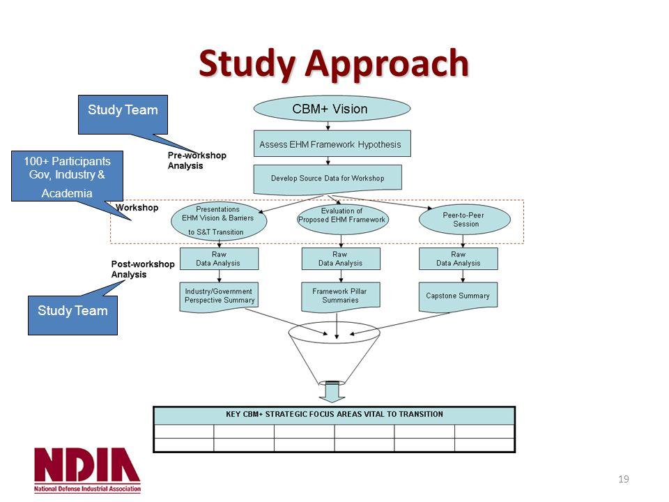 19 Study Approach Study Team 100+ Participants Gov, Industry & Academia Study Team