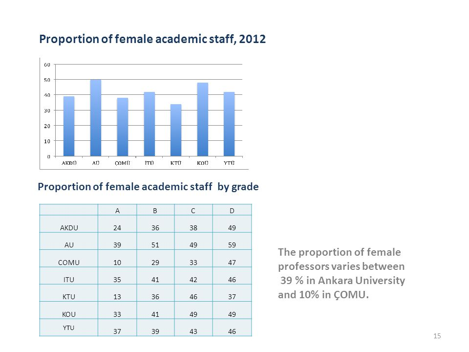 Proportion of female academic staff, 2012 15 ABCD AKDU24363849 AUAU39514959 COMU10293347 ITU35414246 KTU13364637 KOU334149 YTU 37394346 Proportion of female academic staff by grade The proportion of female professors varies between 39 % in Ankara University and 10% in ÇOMU.