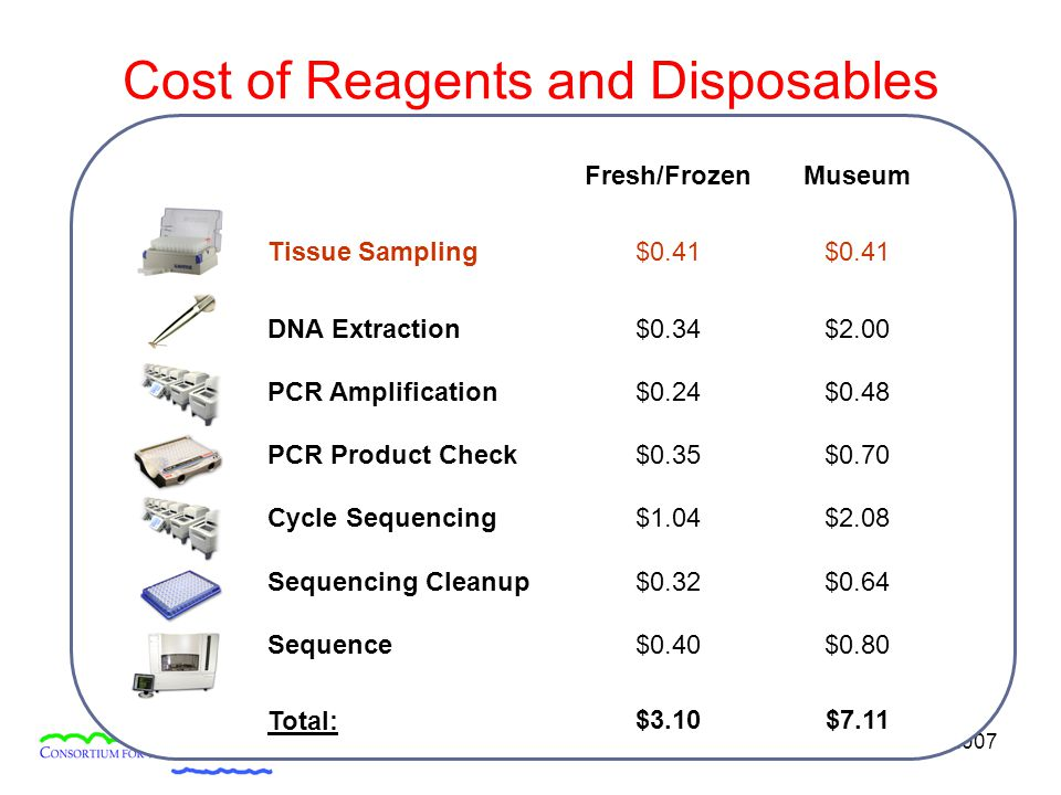 Academia Sinica, 16 January 2007 Fresh/FrozenMuseum Tissue Sampling $0.41 DNA Extraction$0.34$2.00 PCR Amplification$0.24$0.48 PCR Product Check$0.35$0.70 Cycle Sequencing$1.04$2.08 Sequencing Cleanup$0.32$0.64 Sequence$0.40$0.80 Total:$3.10$7.11 Cost of Reagents and Disposables