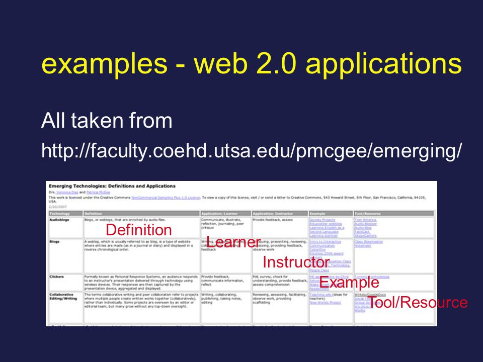 examples - web 2.0 applications All taken from http://faculty.coehd.utsa.edu/pmcgee/emerging/ Definition Learner Instructor Example Tool/Resource