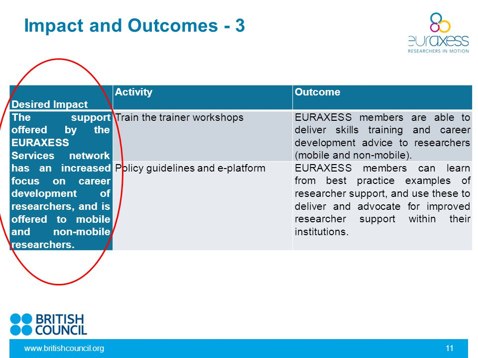 www.britishcouncil.org11 Impact and Outcomes - 3 Desired Impact ActivityOutcome The support offered by the EURAXESS Services network has an increased