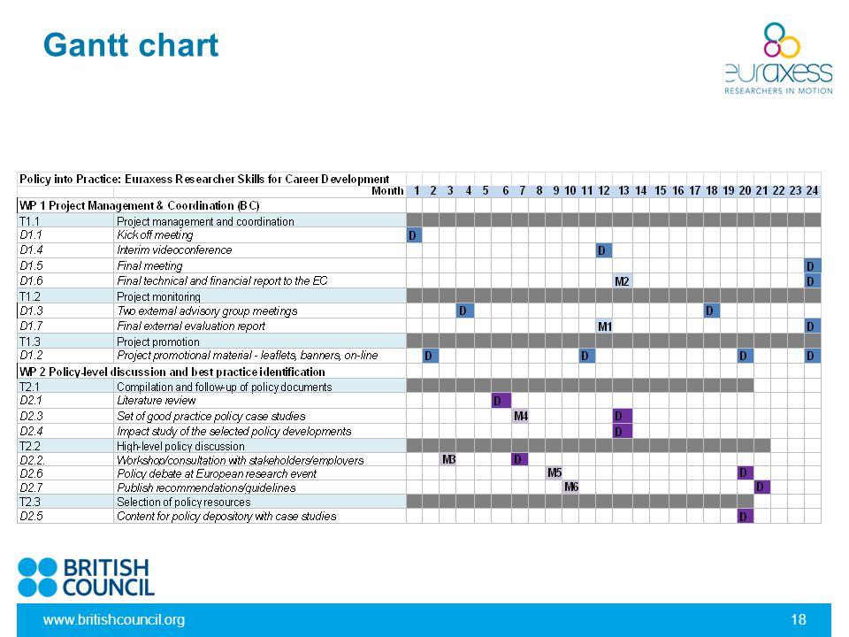 Gantt chart www.britishcouncil.org18