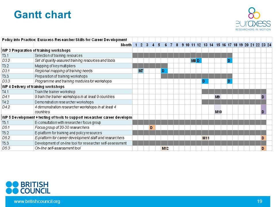 Gantt chart www.britishcouncil.org19
