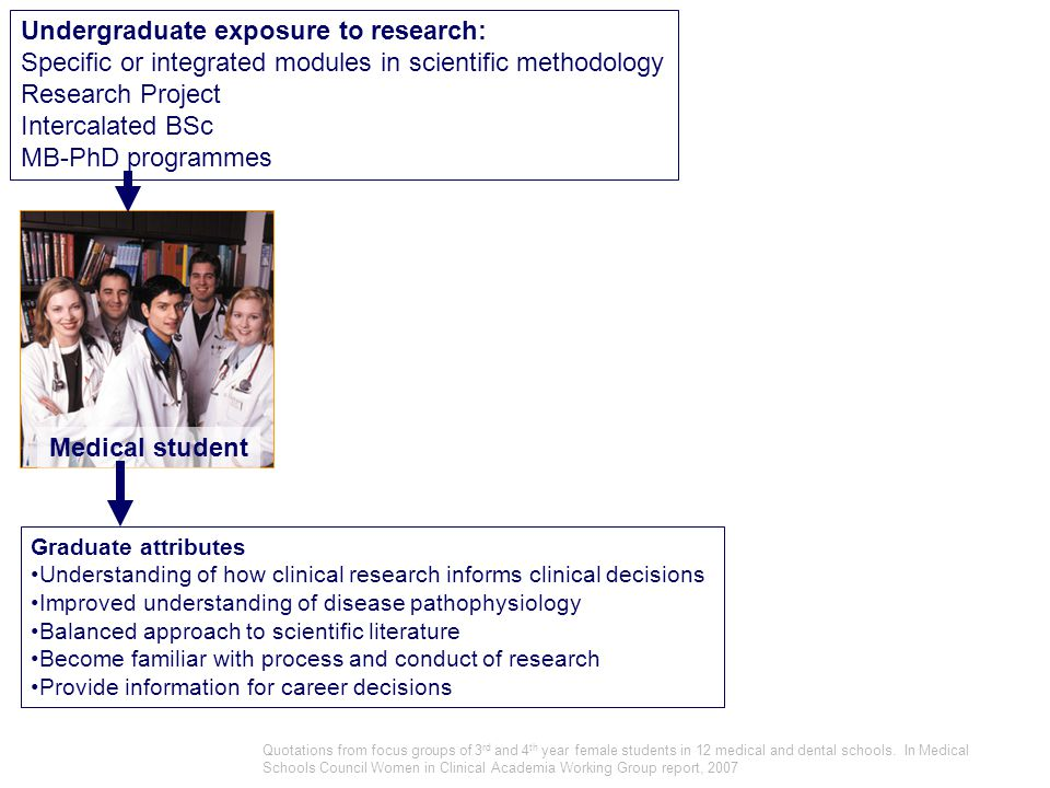 Medical student Undergraduate exposure to research: Specific or integrated modules in scientific methodology Research Project Intercalated BSc MB-PhD programmes Graduate attributes Understanding of how clinical research informs clinical decisions Improved understanding of disease pathophysiology Balanced approach to scientific literature Become familiar with process and conduct of research Provide information for career decisions Quotations from focus groups of 3 rd and 4 th year female students in 12 medical and dental schools.